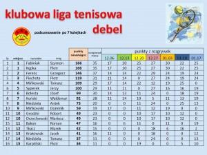 Liga_po7_podsumowanie