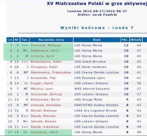 2016_08_27_Polskie aktywne